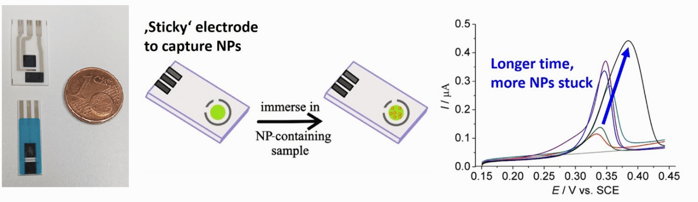 Detection of NP in sea water
